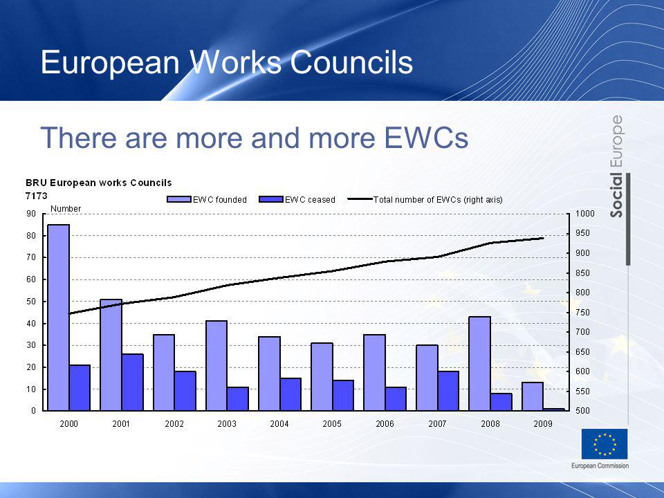 European Works Councils There are more and more EWCs