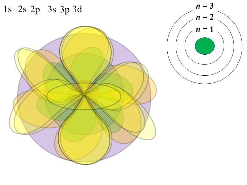 1s2s 2p3s 3p 3d n = 1 n = 2 n = 3