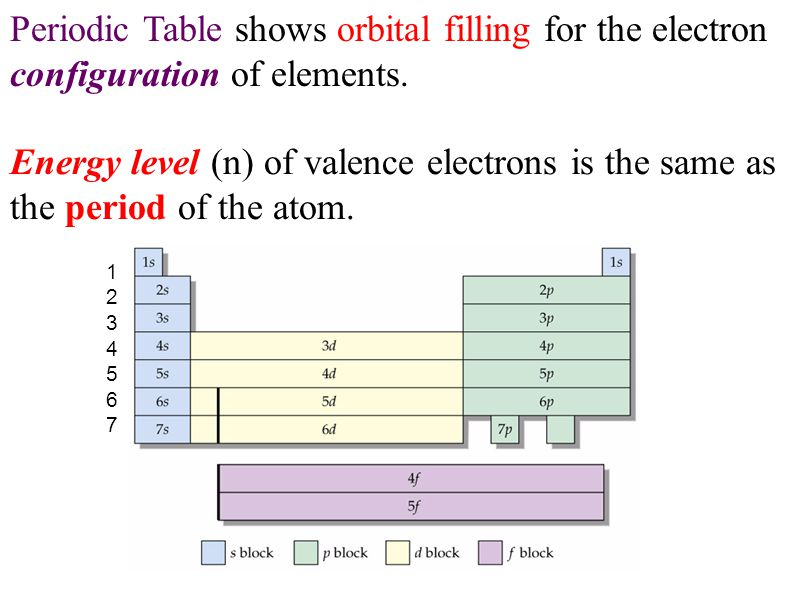 Energy level (n) of valence electrons is the same as the period of the atom. Periodic Table shows orbital filling for the electron configuration of el