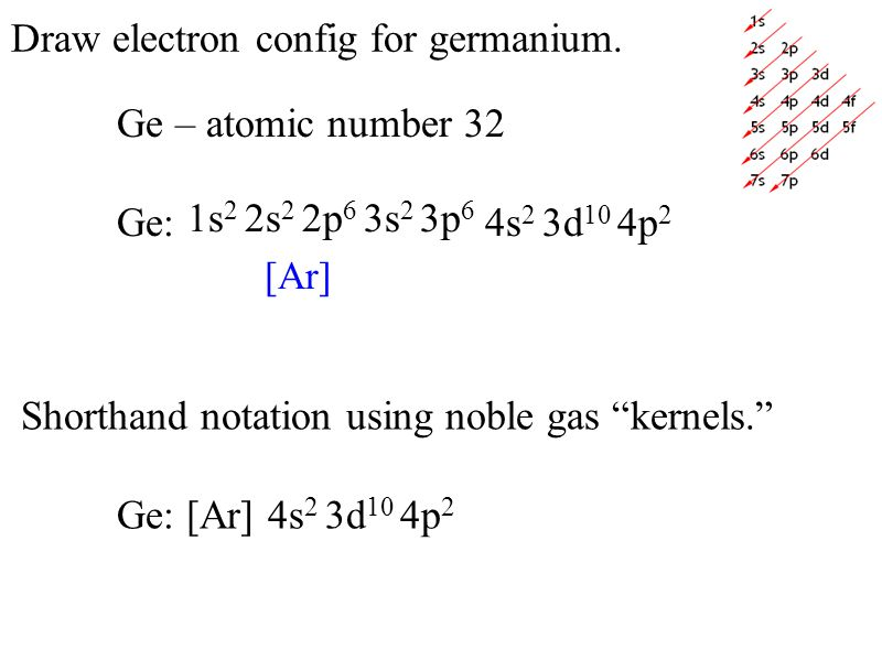 Draw electron config for germanium. Ge – atomic number 32 Ge: 4s 2 3d 10 4p 2 Shorthand notation using noble gas kernels. Ge: [Ar] 4s 2 3d 10 4p 2 1s