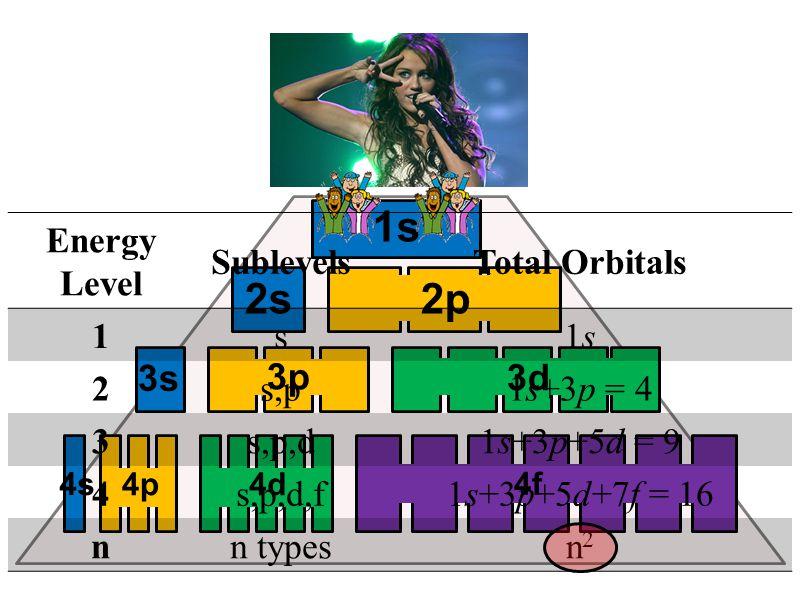 NUCLEUS 1s 2s 2p 3s 3p 3d 4s 4p4d 4f Energy Level SublevelsTotal Orbitals 1s1s1s 2s,p1s+3p = 4 3s,p,d1s+3p+5d = 9 4s,p,d,f1s+3p+5d+7f = 16 nn typesn2n