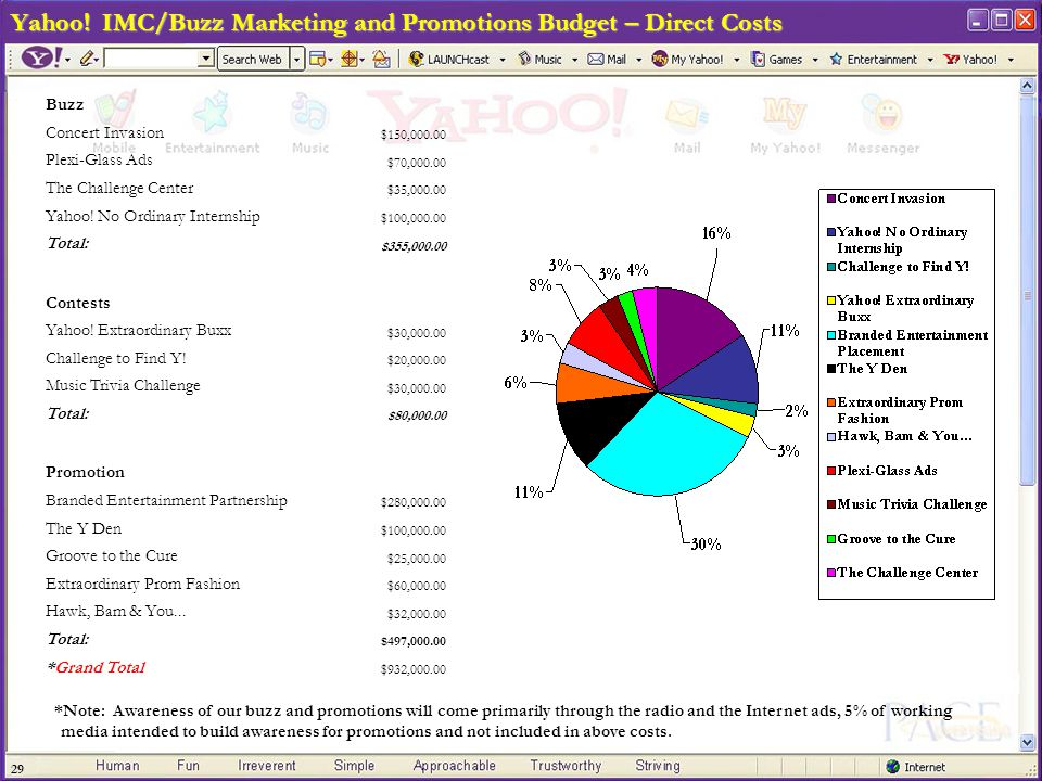 29 Yahoo! IMC/Buzz Marketing and Promotions Budget – Direct Costs *Note: Awareness of our buzz and promotions will come primarily through the radio an