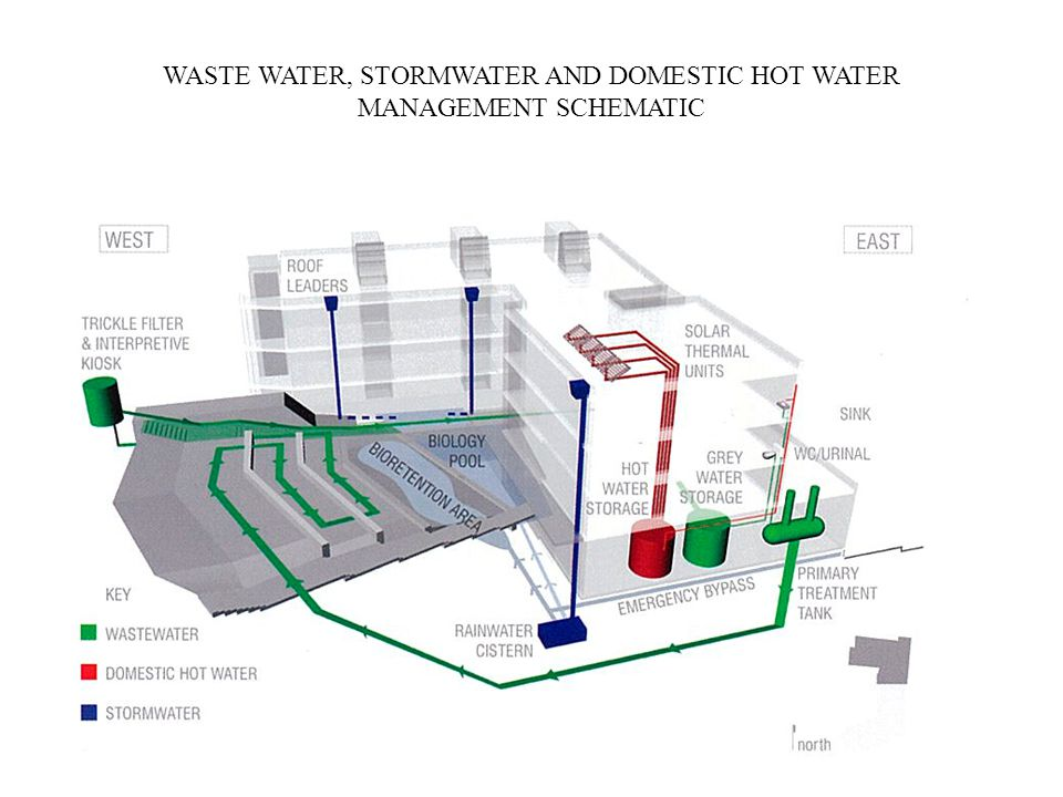 WASTE WATER, STORMWATER AND DOMESTIC HOT WATER MANAGEMENT SCHEMATIC