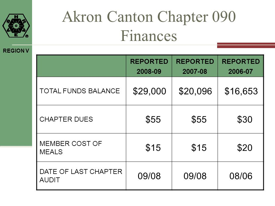 REGION V Akron Canton Chapter 090 Finances REPORTED 2008-09 REPORTED 2007-08 REPORTED 2006-07 TOTAL FUNDS BALANCE $29,000$20,096$16,653 CHAPTER DUES $55 $30 MEMBER COST OF MEALS $15 $20 DATE OF LAST CHAPTER AUDIT 09/08 08/06