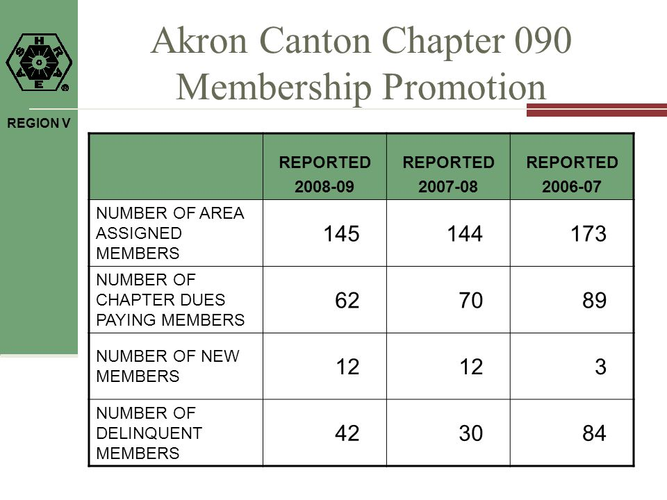 REGION V Akron Canton Chapter 090 Membership Promotion REPORTED 2008-09 REPORTED 2007-08 REPORTED 2006-07 NUMBER OF AREA ASSIGNED MEMBERS 145144173 NUMBER OF CHAPTER DUES PAYING MEMBERS 627089 NUMBER OF NEW MEMBERS 12 3 NUMBER OF DELINQUENT MEMBERS 423084
