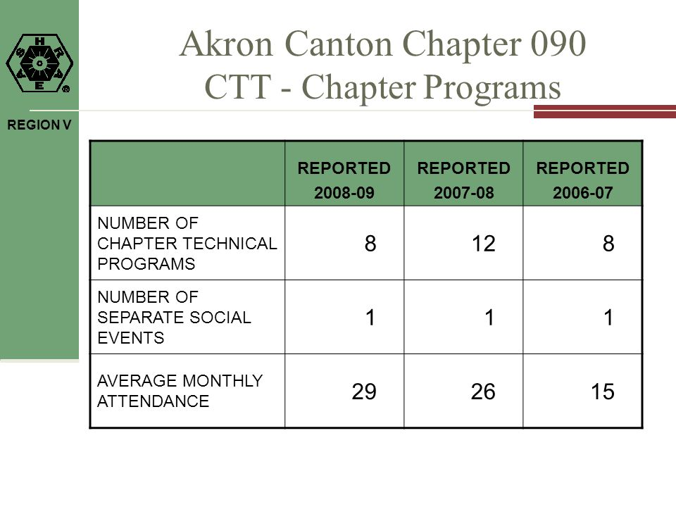 REGION V Akron Canton Chapter 090 CTT - Chapter Programs REPORTED 2008-09 REPORTED 2007-08 REPORTED 2006-07 NUMBER OF CHAPTER TECHNICAL PROGRAMS 8128 NUMBER OF SEPARATE SOCIAL EVENTS 111 AVERAGE MONTHLY ATTENDANCE 292615