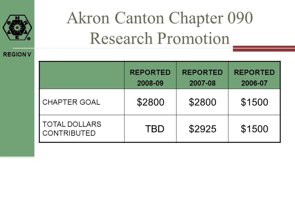 REGION V Akron Canton Chapter 090 Research Promotion REPORTED 2008-09 REPORTED 2007-08 REPORTED 2006-07 CHAPTER GOAL $2800 $1500 TOTAL DOLLARS CONTRIBUTED TBD$2925$1500