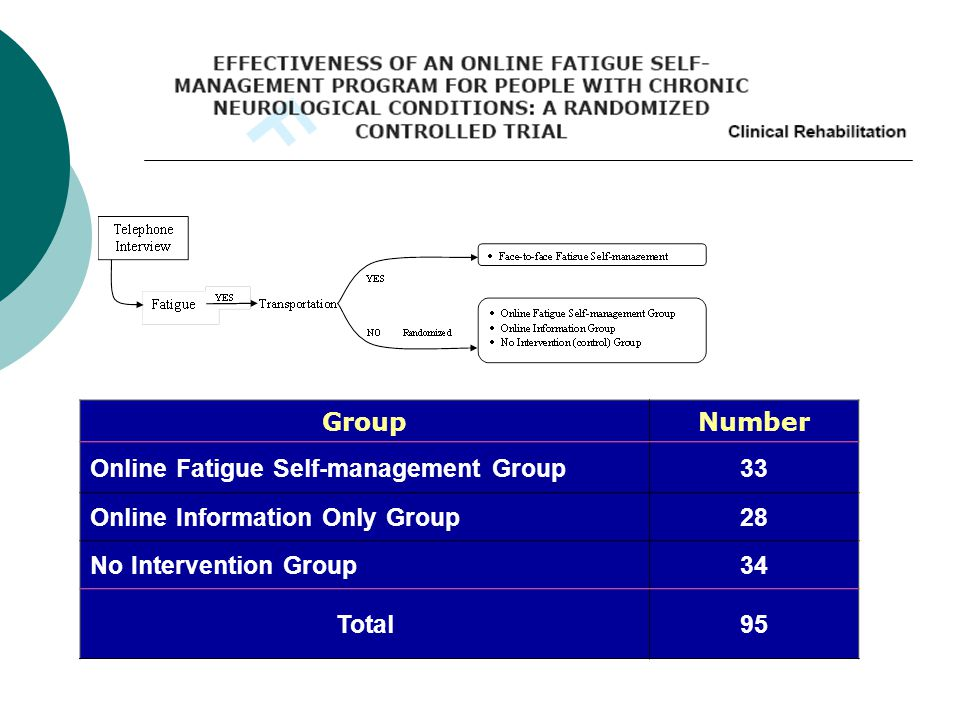 GroupNumber Online Fatigue Self-management Group33 Online Information Only Group28 No Intervention Group34 Total95