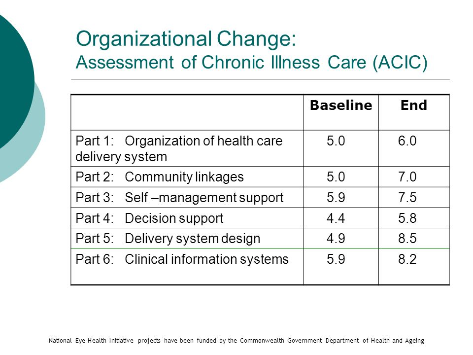 Organizational Change: Assessment of Chronic Illness Care (ACIC) BaselineEnd Part 1: Organization of health care delivery system 5.0 6.0 Part 2: Community linkages 5.0 7.0 Part 3: Self –management support 5.9 7.5 Part 4: Decision support 4.4 5.8 Part 5: Delivery system design 4.9 8.5 Part 6: Clinical information systems 5.9 8.2 National Eye Health Initiative projects have been funded by the Commonwealth Government Department of Health and Ageing