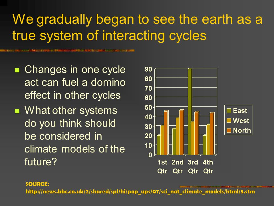 We gradually began to see the earth as a true system of interacting cycles Changes in one cycle act can fuel a domino effect in other cycles What other systems do you think should be considered in climate models of the future.