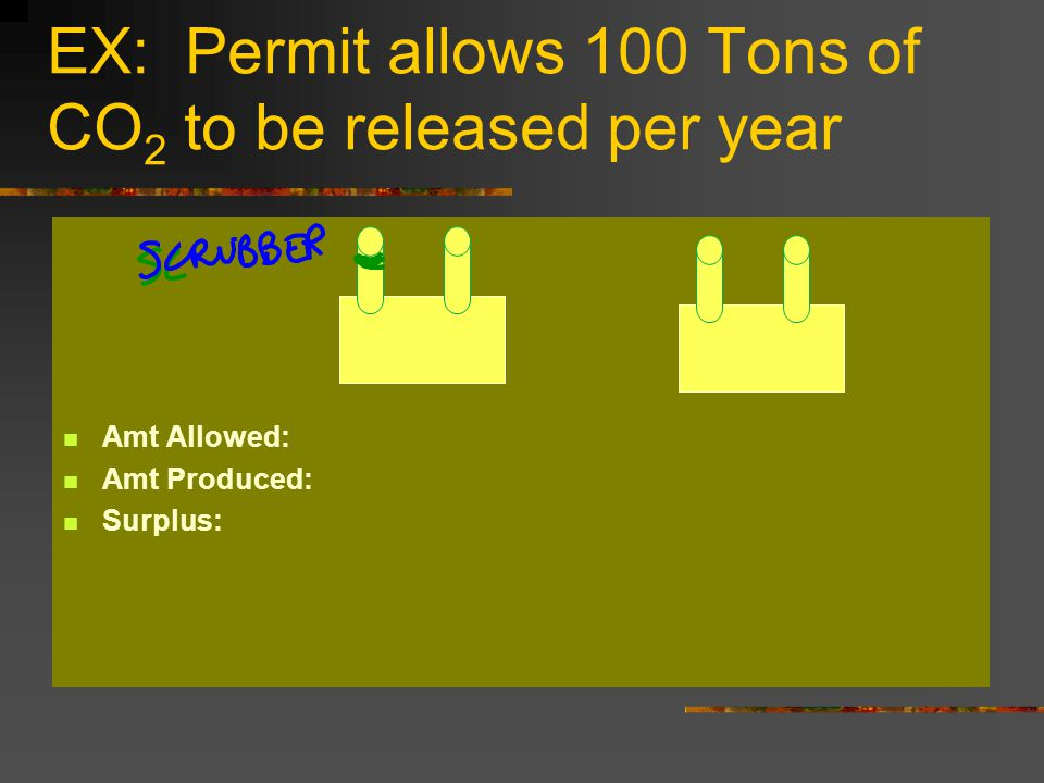 EX: Permit allows 100 Tons of CO 2 to be released per year Amt Allowed: Amt Produced: Surplus: