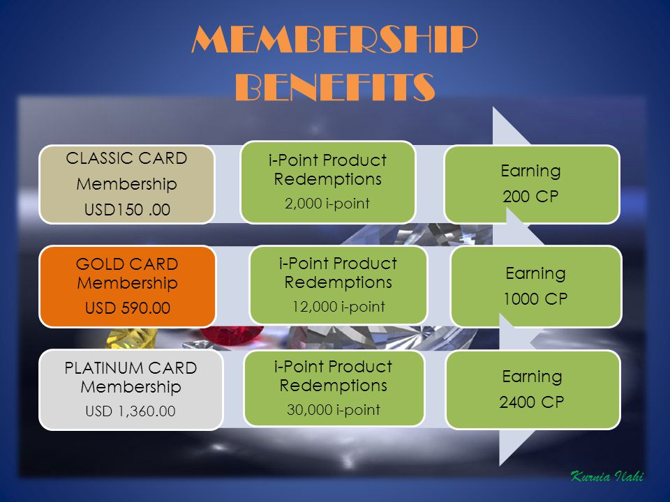 MEMBERSHIP BENEFITS CLASSIC CARD Membership USD150.00 i-Point Product Redemptions 2,000 i-point Earning 200 CP GOLD CARD Membership USD 590.00 i-Point Product Redemptions 12,000 i-point Earning 1000 CP PLATINUM CARD Membership USD 1,360.00 i-Point Product Redemptions 30,000 i-point Earning 2400 CP Kurnia Ilahi