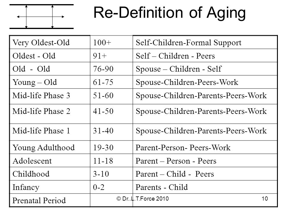 Re-Definition of Aging Very Oldest-Old100+Self-Children-Formal Support Oldest - Old91+Self – Children - Peers Old - Old76-90Spouse – Children - Self Young – Old61-75Spouse-Children-Peers-Work Mid-life Phase 351-60Spouse-Children-Parents-Peers-Work Mid-life Phase 241-50Spouse-Children-Parents-Peers-Work Mid-life Phase 131-40Spouse-Children-Parents-Peers-Work Young Adulthood19-30Parent-Person- Peers-Work Adolescent11-18Parent – Person - Peers Childhood3-10Parent – Child - Peers Infancy0-2Parents - Child Prenatal Period 10© Dr..L.T.Force 2010