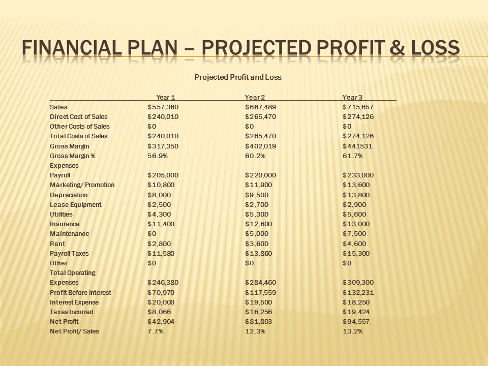 Projected Profit and Loss _______________________________Year 1Year 2Year 3__________ Sales $557,360$667,489$715,657 Direct Cost of Sales $240,010$265