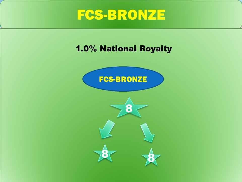 FCS-BRONZE 1.0% National Royalty 8 8 8 8 8 8 FCS-BRONZE