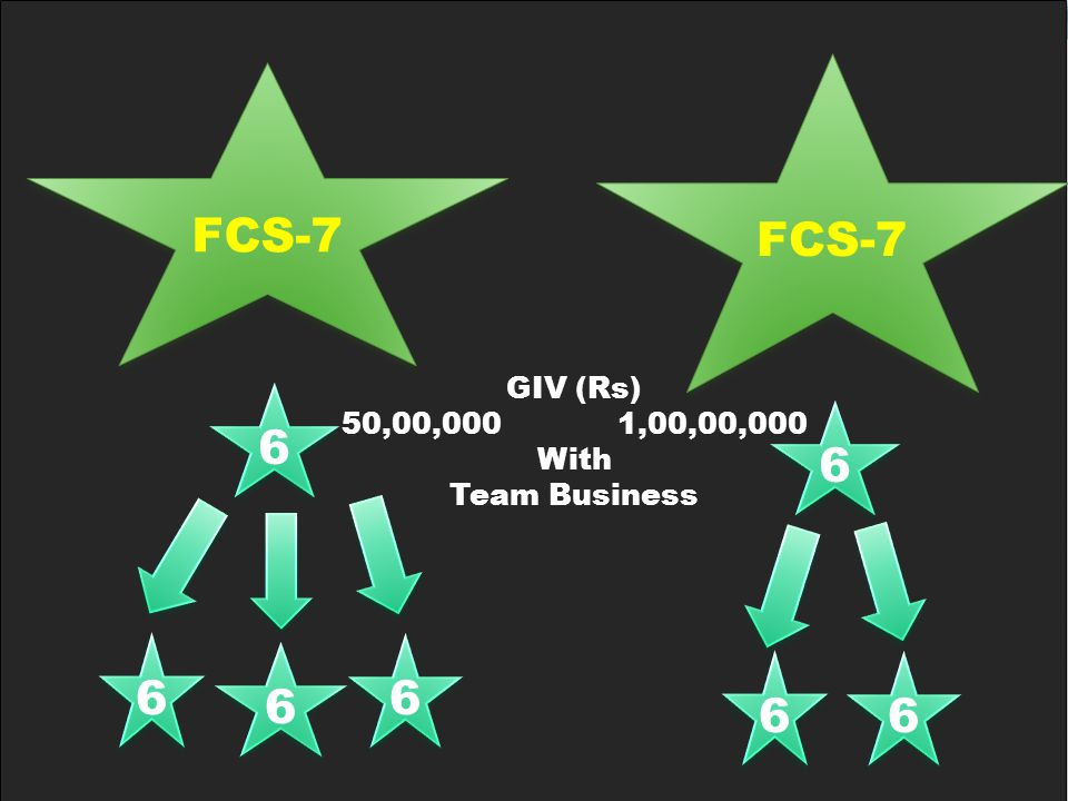 6 6 6 6 6 6 6 6 GIV (Rs) 50,00,000 1,00,00,000 With Team Business 6 6 6 6 6 6 FCS-7