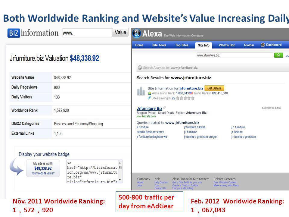 Nov. 2011 Worldwide Ranking: 1 572 920 Feb.