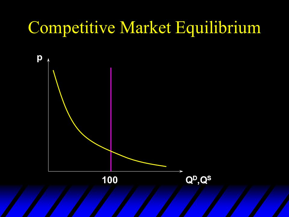 Competitive Market Equilibrium u Quantity demanded = quantity available price will neither rise nor fall u so the market is at a competitive equilibri