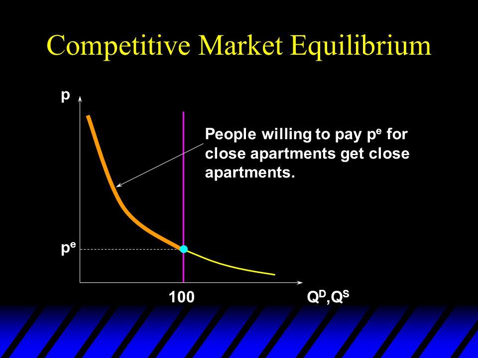 Competitive Market Equilibrium p Q D,Q S pepe 100