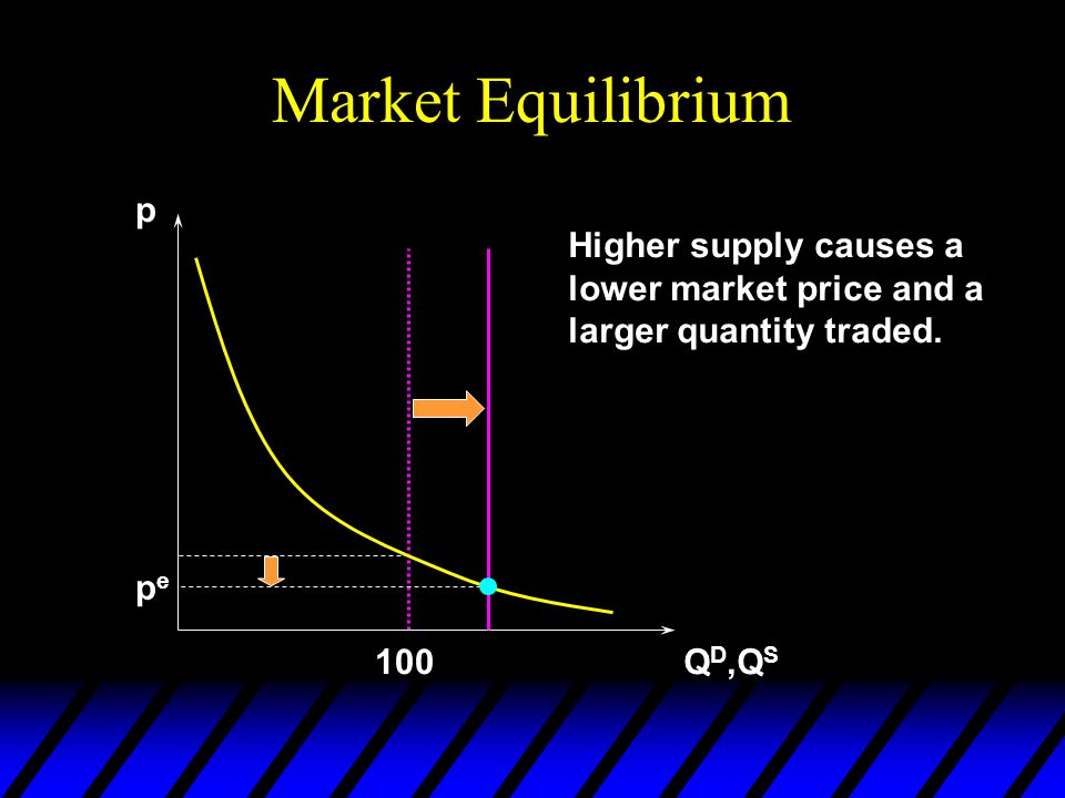 Market Equilibrium p Q D,Q S 100 Higher supply pepe