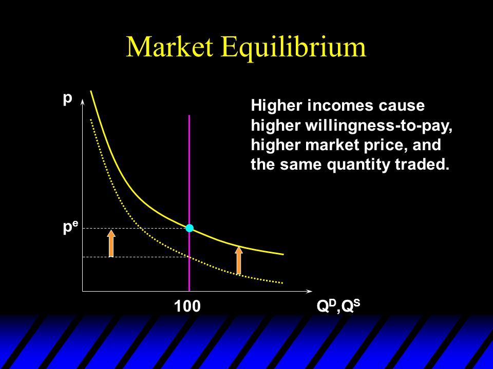 Market Equilibrium p Q D,Q S pepe 100 Higher incomes cause higher willingness-to-pay