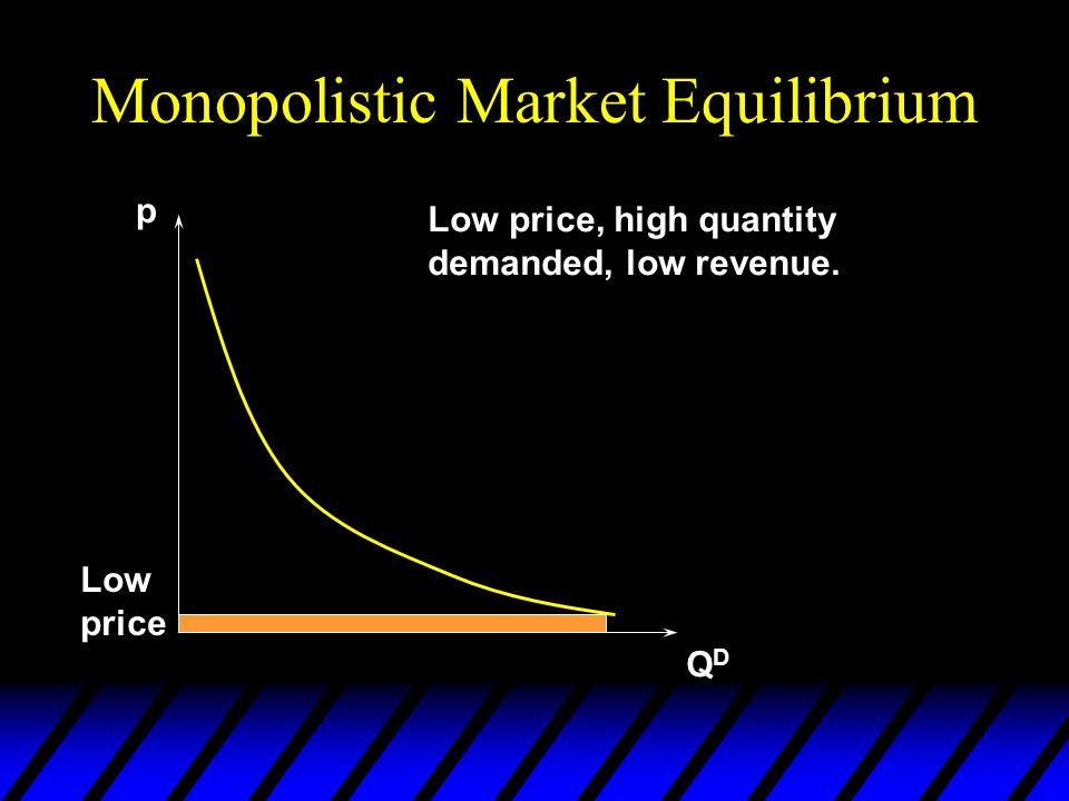 A Monopolistic Landlord u When the landlord sets a rental price p he rents D(p) apartments. u Revenue = pD(p). Revenue is low if p 0 u Revenue is low