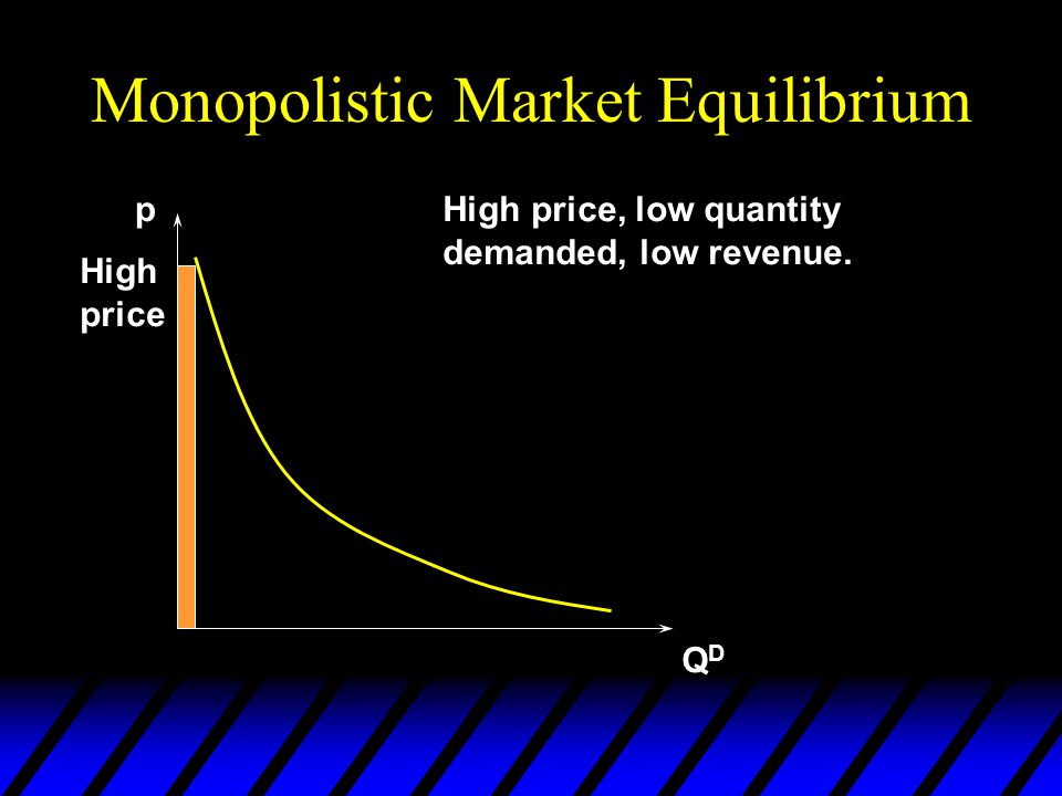 Monopolistic Market Equilibrium p QDQD Low price Low price, high quantity demanded, low revenue.