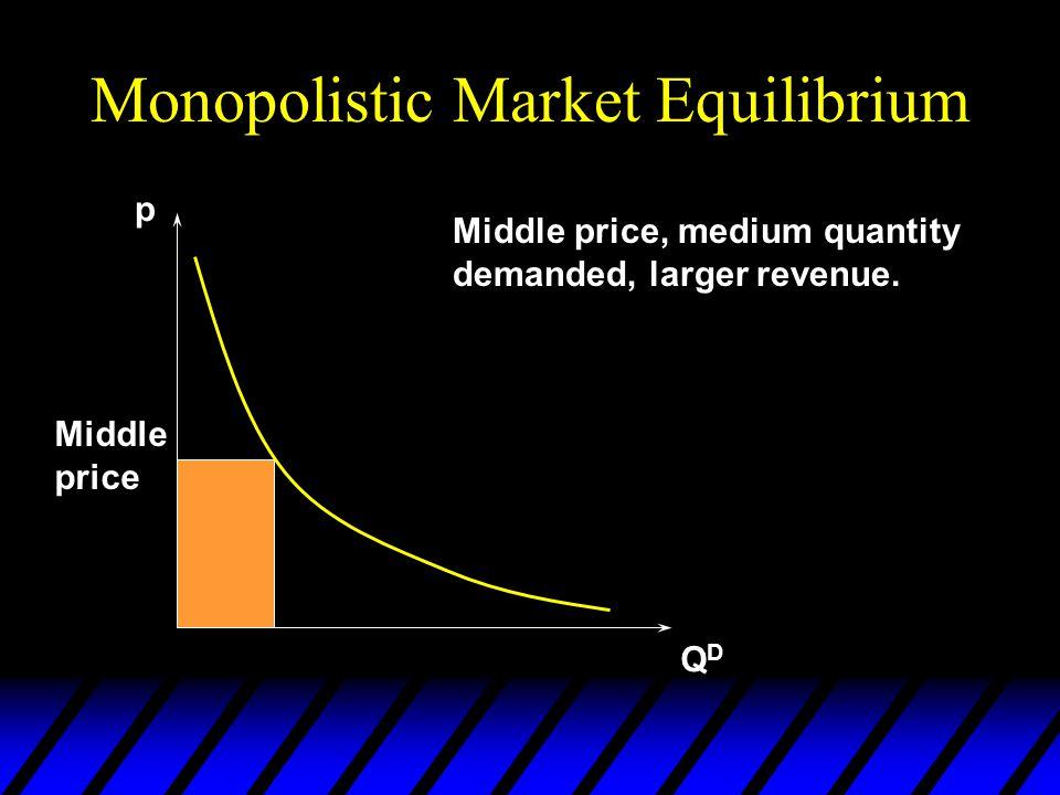 Monopolistic Market Equilibrium p QDQD High price High price, low quantity demanded, low revenue.