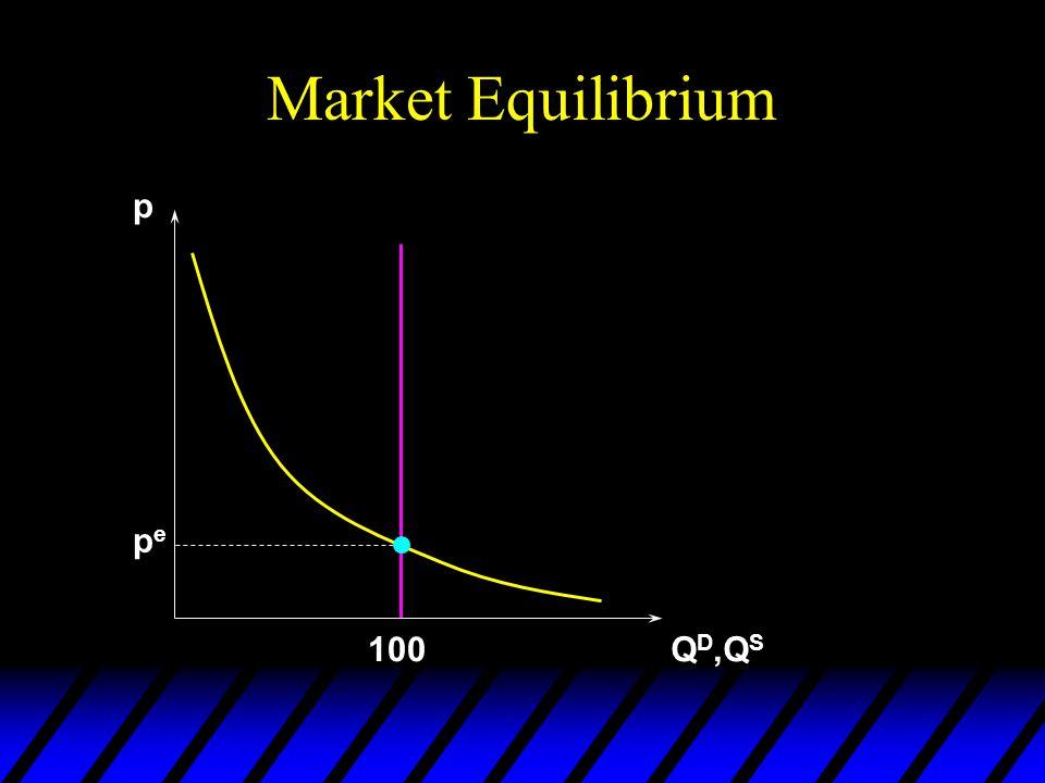 Rent Control u Local government imposes a maximum legal price, p max < p e, the competitive price.