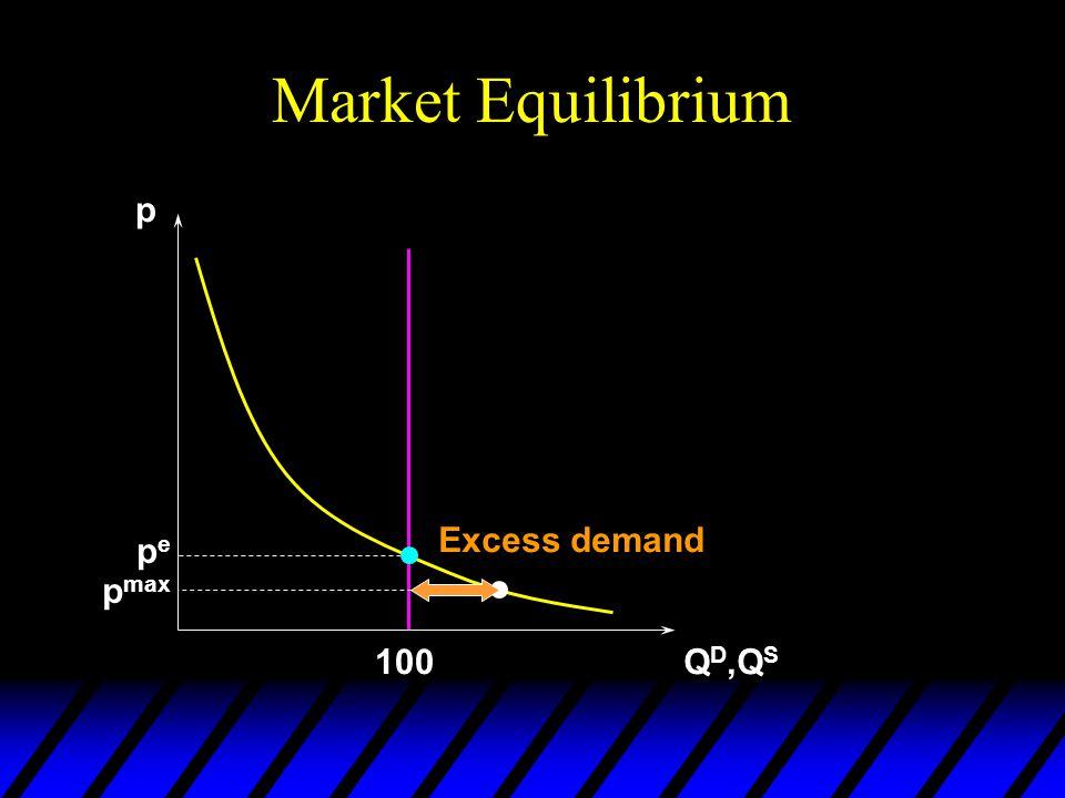 Market Equilibrium p Q D,Q S pepe 100 p max