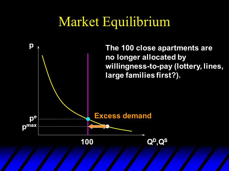 Market Equilibrium p Q D,Q S pepe 100 p max Excess demand