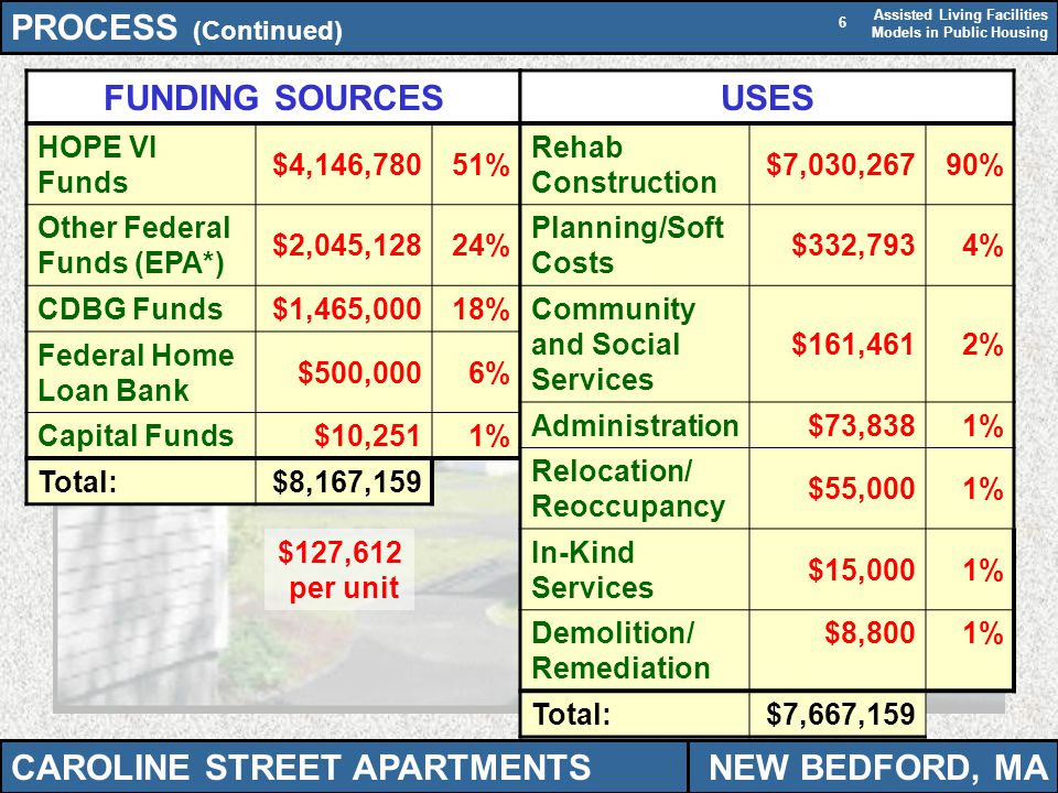 Assisted Living Facilities Models in Public Housing 6 PROCESS (Continued) FUNDING SOURCES HOPE VI Funds $4,146,78051% Other Federal Funds (EPA*) $2,045,12824% CDBG Funds$1,465,00018% Federal Home Loan Bank $500,0006% Capital Funds$10,2511% Total:$8,167,159 USES Rehab Construction $7,030,26790% Planning/Soft Costs $332,7934% Community and Social Services $161,4612% Administration$73,8381% Relocation/ Reoccupancy $55,0001% In-Kind Services $15,0001% Demolition/ Remediation $8,8001% Total:$7,667,159 CAROLINE STREET APARTMENTSNEW BEDFORD, MA $127,612 per unit