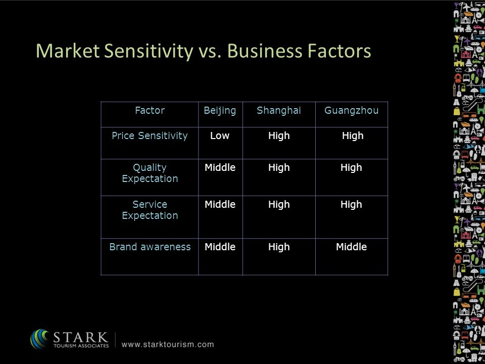 Market Sensitivity vs.