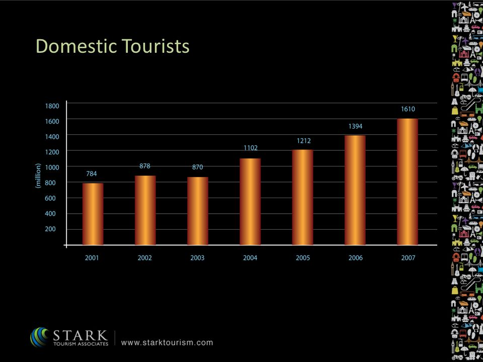 Domestic Tourists
