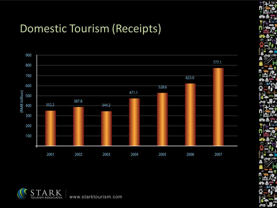 Domestic Tourism (Receipts)