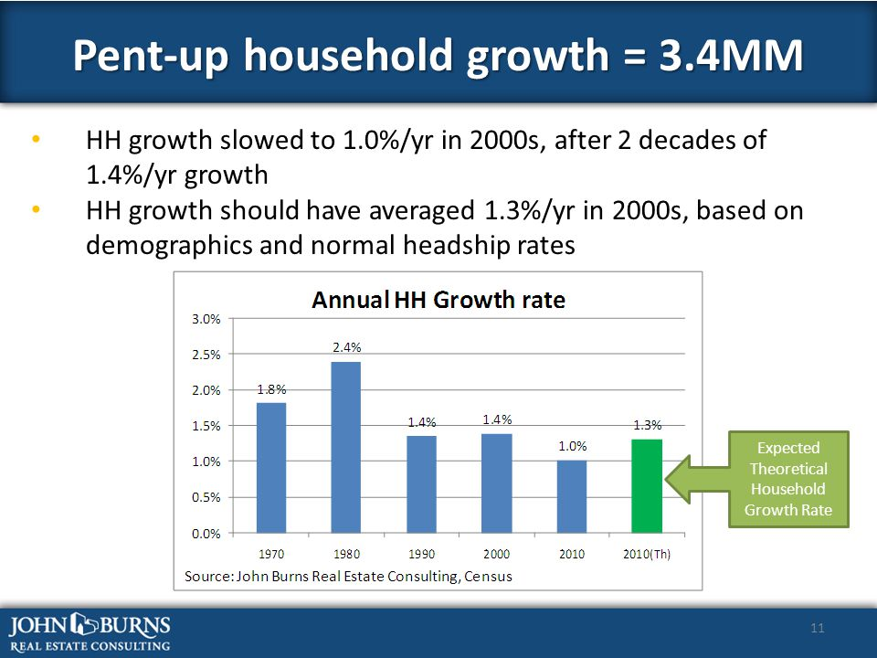 11 HH growth slowed to 1.0%/yr in 2000s, after 2 decades of 1.4%/yr growth HH growth should have averaged 1.3%/yr in 2000s, based on demographics and normal headship rates Pent-up household growth = 3.4MM Expected Theoretical Household Growth Rate