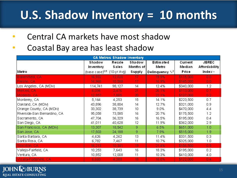 15 Central CA markets have most shadow Coastal Bay area has least shadow U.S.