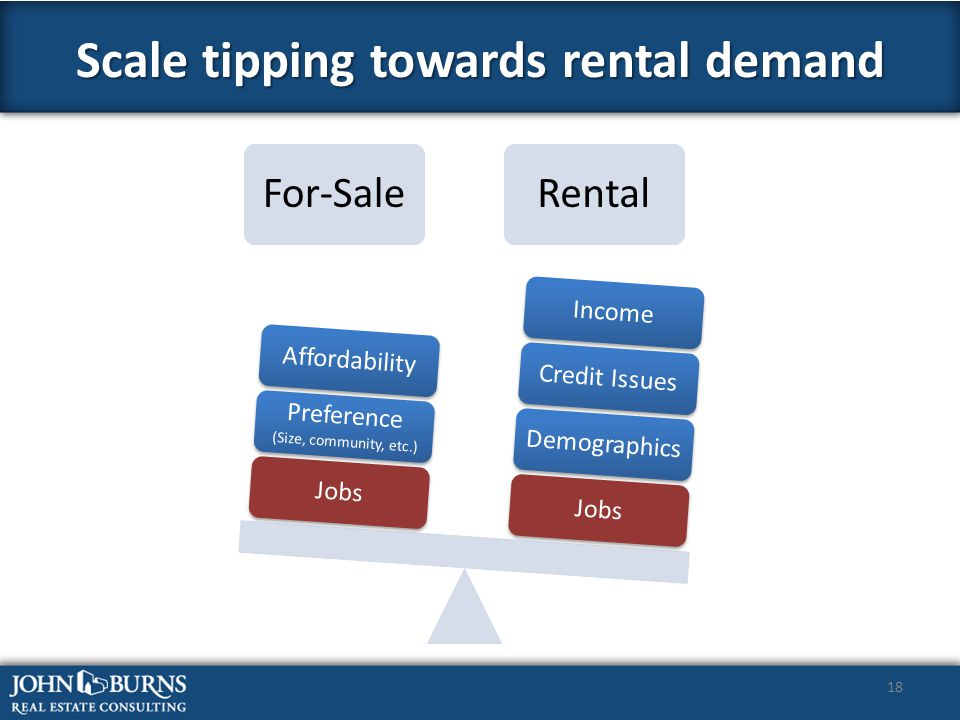 18 Scale tipping towards rental demand For-SaleRental JobsDemographicsCredit IssuesIncomeJobs Preference (Size, community, etc.) Affordability