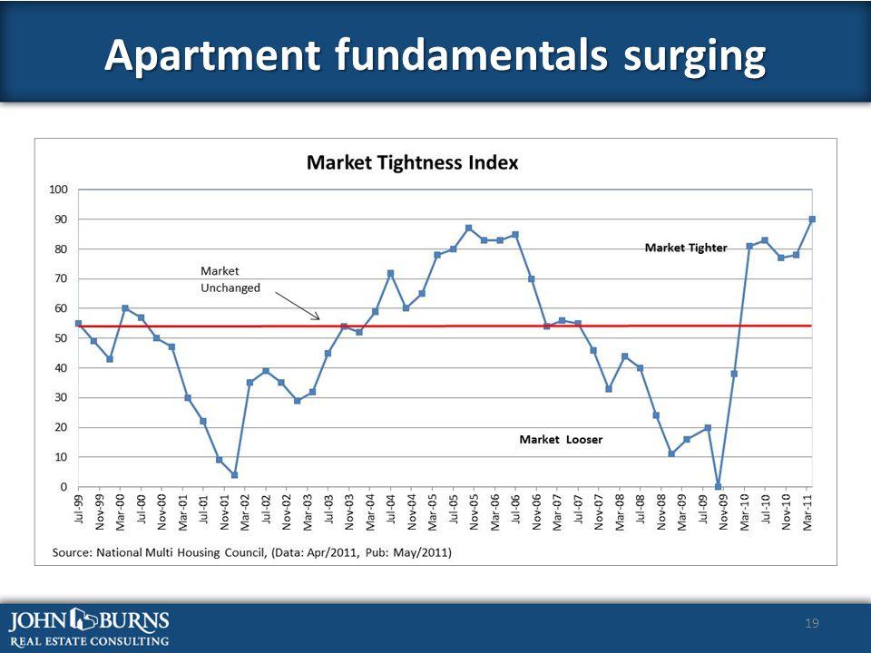 19 Apartment fundamentals surging