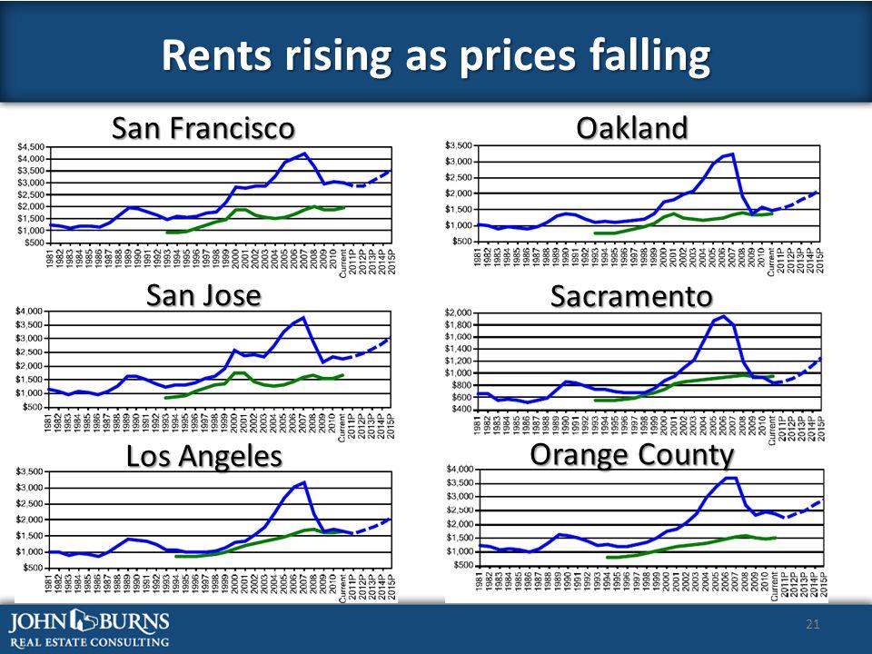 21 Rents rising as prices falling San Francisco Oakland San Jose Los Angeles Sacramento Orange County