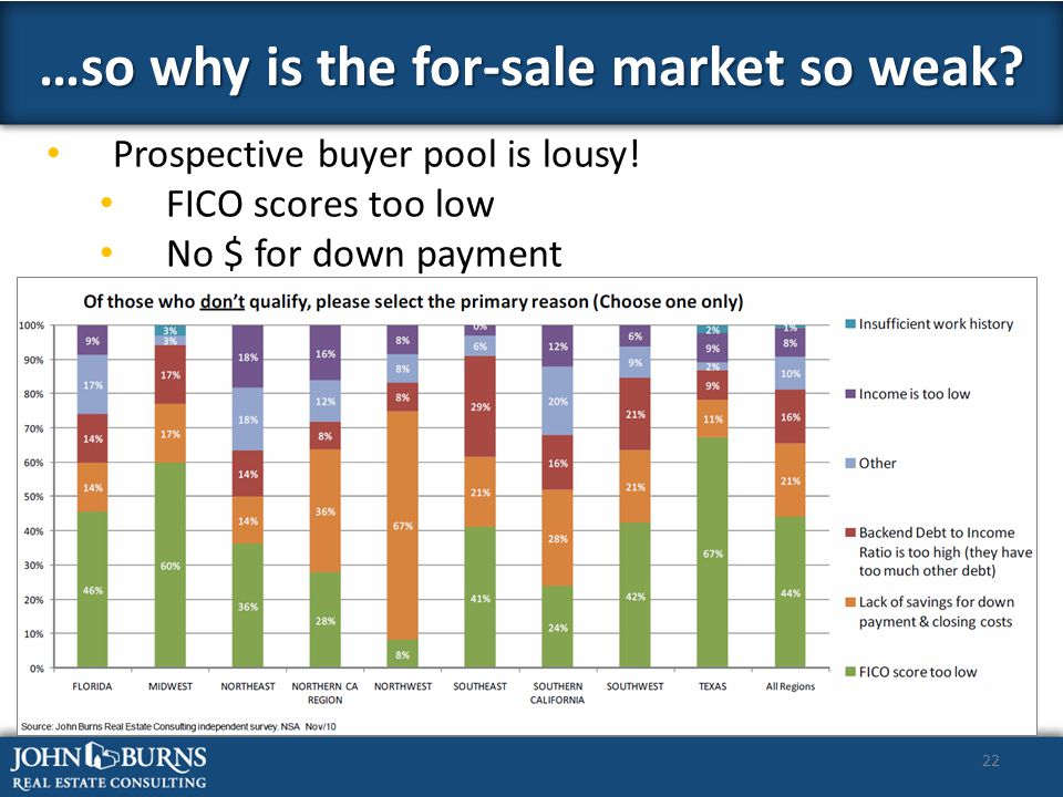 22 …so why is the for-sale market so weak. Prospective buyer pool is lousy.
