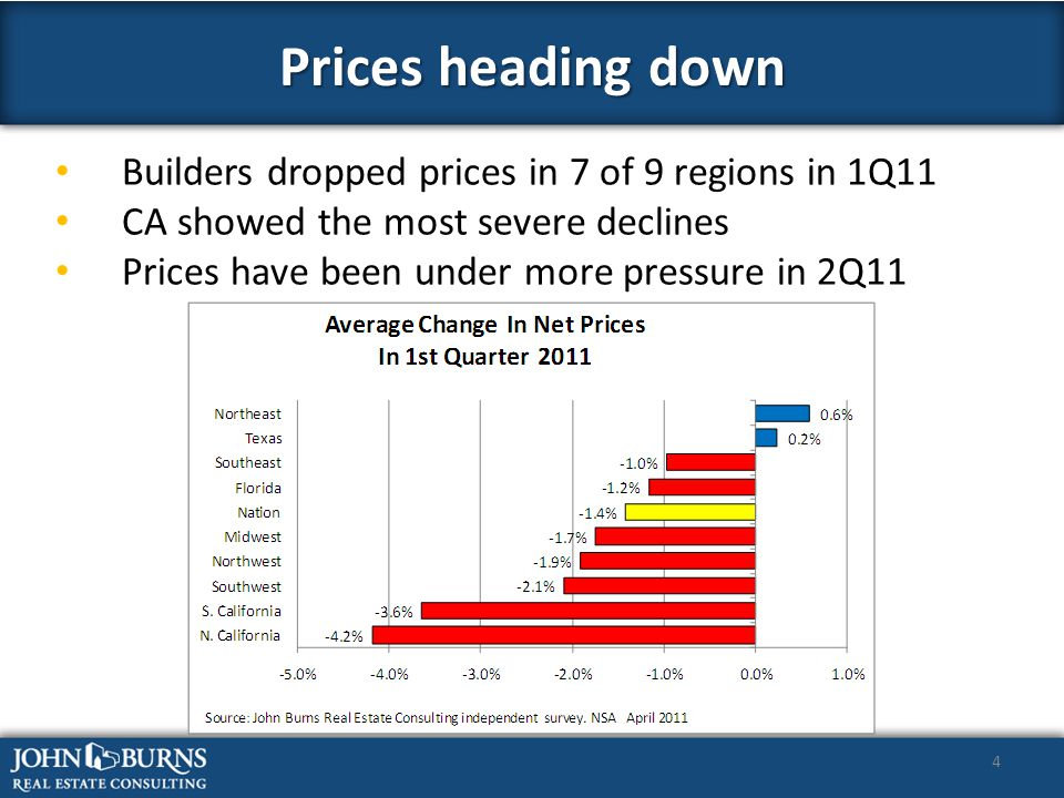 4 Builders dropped prices in 7 of 9 regions in 1Q11 CA showed the most severe declines Prices have been under more pressure in 2Q11 Prices heading down