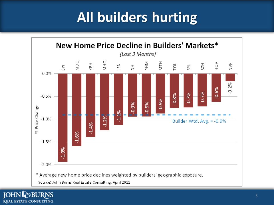 5 All builders hurting