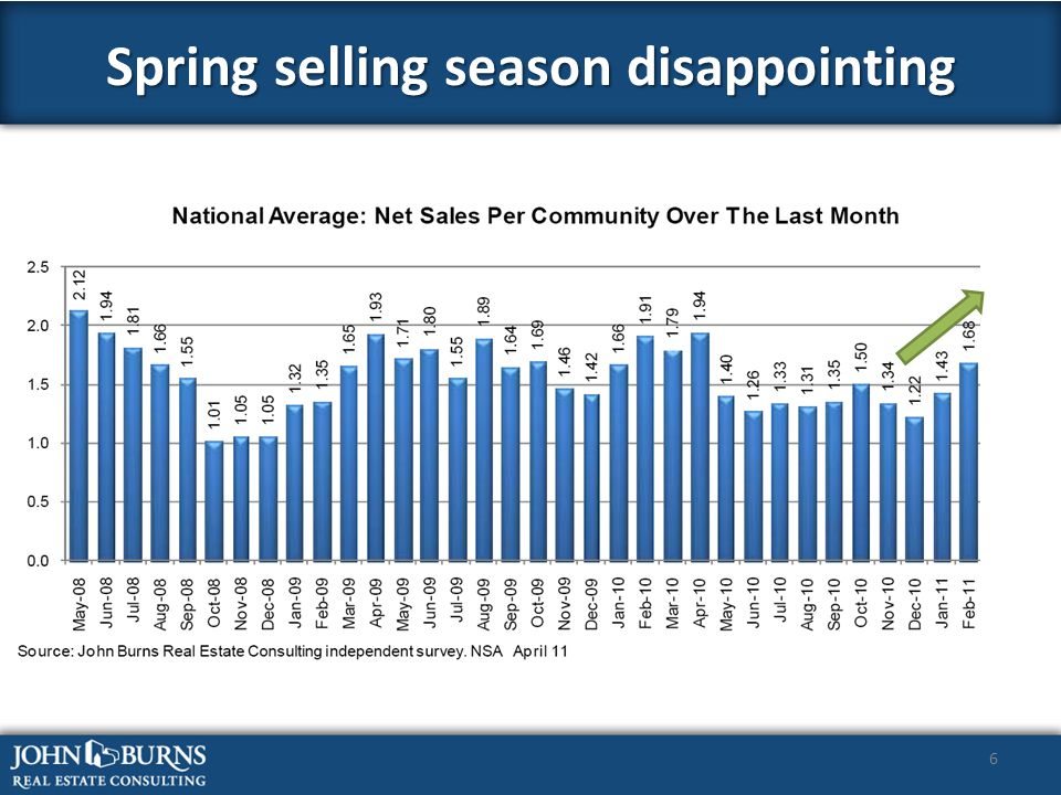 6 Spring selling season disappointing