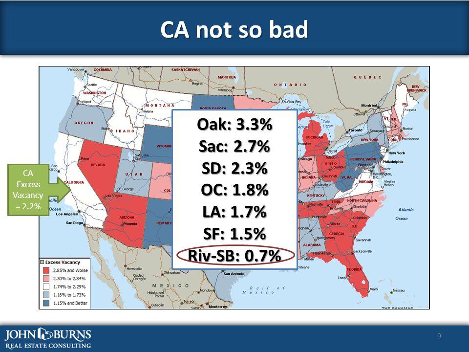 9 CA not so bad CA Excess Vacancy = 2.2% Oak: 3.3% Sac: 2.7% SD: 2.3% OC: 1.8% LA: 1.7% SF: 1.5% Riv-SB: 0.7%
