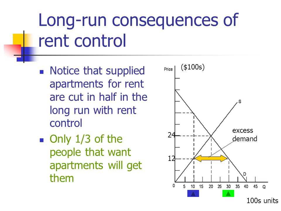 Long-run consequences of rent control Notice that supplied apartments for rent are cut in half in the long run with rent control Only 1/3 of the peopl
