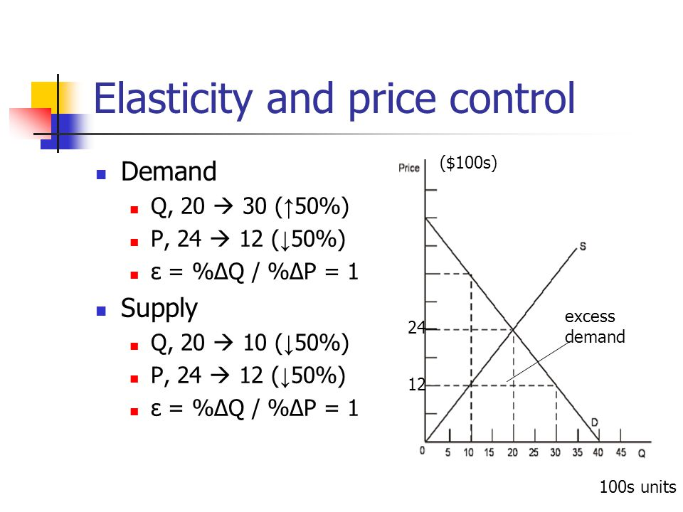 Elasticity and price control Demand Q, 20 30 ( 50%) P, 24 12 ( 50%) ε = %ΔQ / %ΔP = 1 Supply Q, 20 10 ( 50%) P, 24 12 ( 50%) ε = %ΔQ / %ΔP = 1 ($100s)
