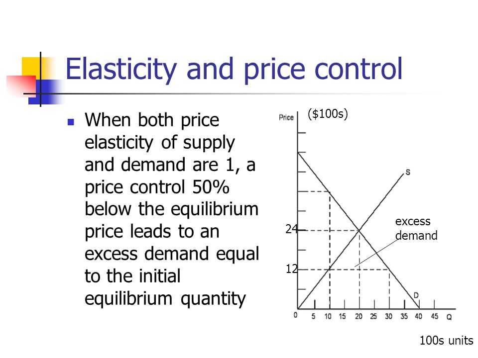 Elasticity and price control When both price elasticity of supply and demand are 1, a price control 50% below the equilibrium price leads to an excess