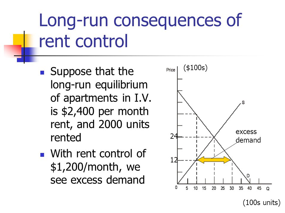 Long-run consequences of rent control Suppose that the long-run equilibrium of apartments in I.V. is $2,400 per month rent, and 2000 units rented With