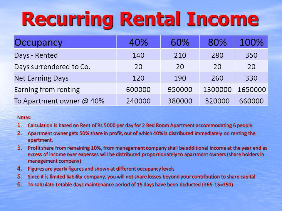 Recurring Rental Income Occupancy40%60%80%100% Days - Rented140210280350 Days surrendered to Co.20 Net Earning Days120190260330 Earning from renting60